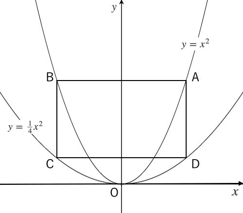 二次関数の利用 ~長方形~ | 苦手...