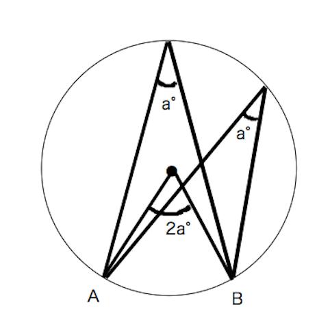 円周角の定理!