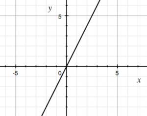 比例のグラフ