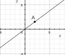 比例 練習問題② ~グラフから式を読み取る~