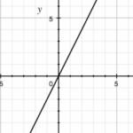 比例 練習問題③ ~グラフから式を答える問題~
