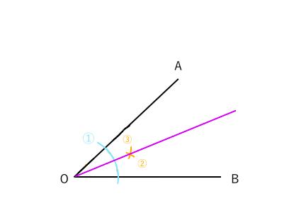 簡単にわかる! ~角の二等分線を作図する方法~