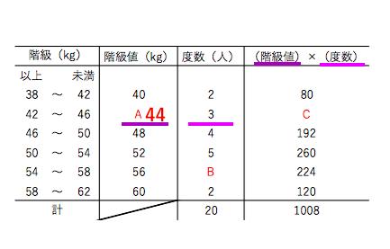 平均値・階級値4