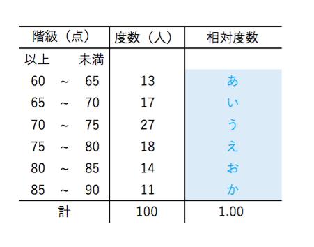 超簡単☆ ~相対度数について!~