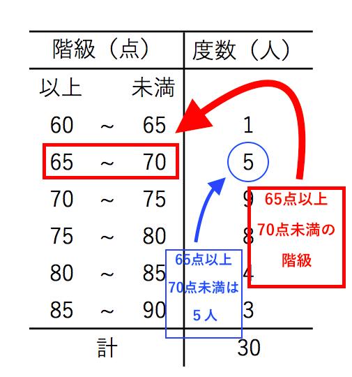 度数分布表3