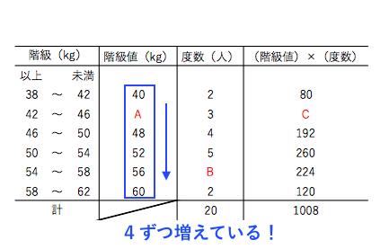 平均値・階級値2