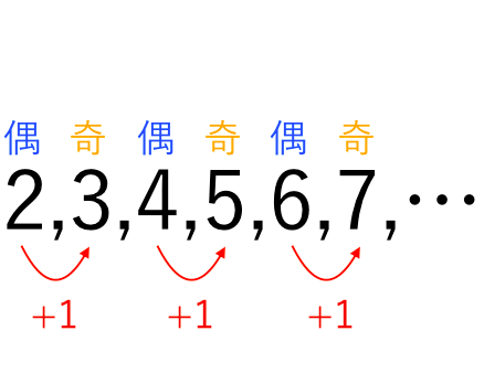 文字で表す,偶数,奇数