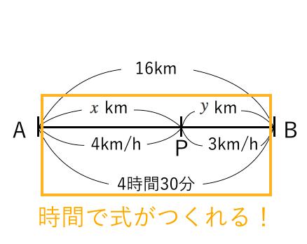 連立方程式,時間