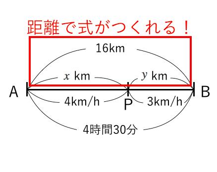 連立方程式,距離