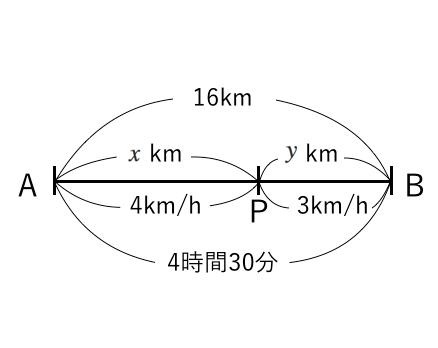 連立方程式,速さ