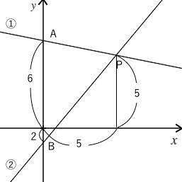 一次関数,グラフ,問題,面積,三角形