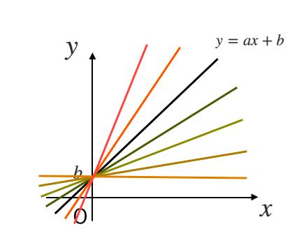 一次関数,グラフ,傾き