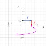 一次関数 ~グラフのかき方~