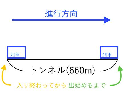 連立方程式 ~列車の問題~