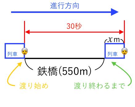 連立方程式,利用,列車,電車