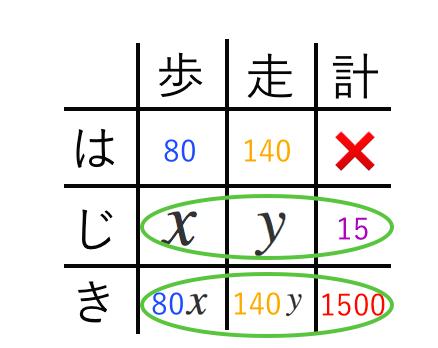 連立方程式,速さ,表