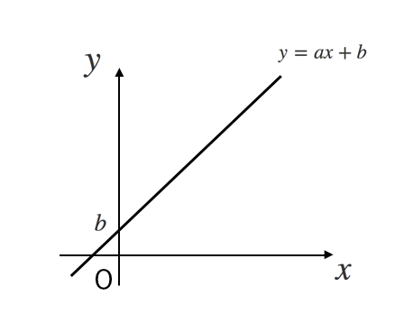 一次関数,グラフ,基本