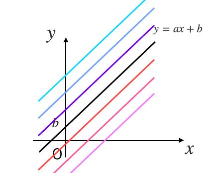 一次関数,グラフ,切片