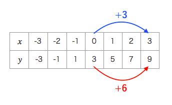 一次関数,表,増加量