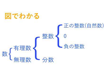 平方根 超簡単にわかる!~有理数と無理数~