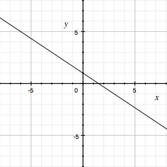 一次関数,グラフ,書き方