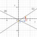 一次関数 ~グラフから関数の式を答える~