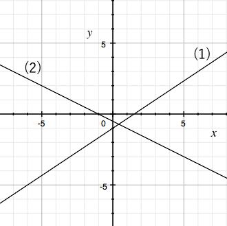 一次関数,グラフ,式,求める