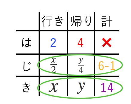 連立方程式,利用,速さ,表