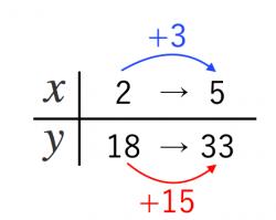 一次関数,表,増加量,変化の割合