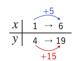 一次関数,式,求める,問題
