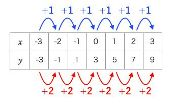 一次関数,グラフ,増加量