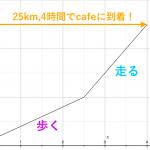 一次関数の利用 ~グラフの意味を考える~