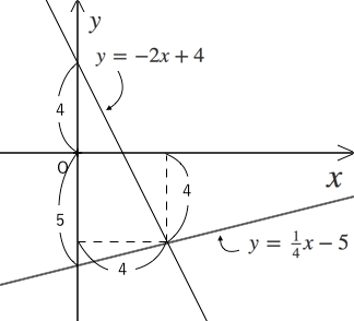一次関数,三等分,面積