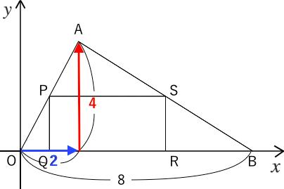 一次関数,利用,正方形,問題,条件