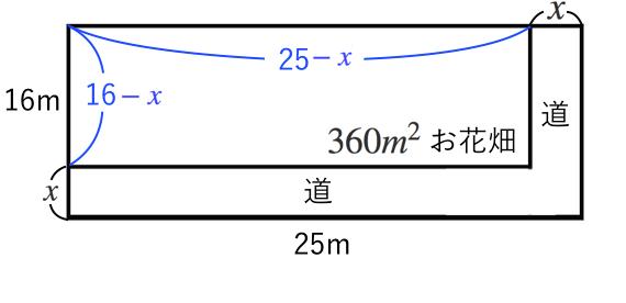 二次方程式,道幅