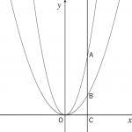 二次関数の利用 ~グラフ系の問題⑥~