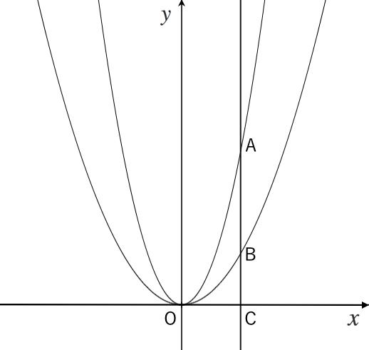 二次関数,平行