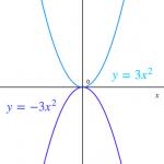 二次関数 ~放物線(確認問題)~