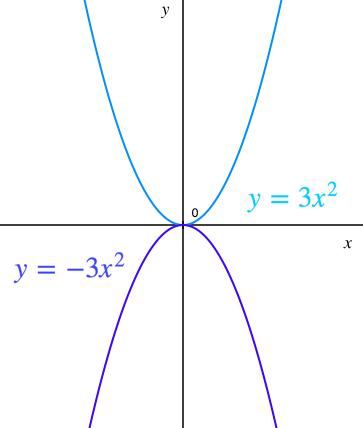 二次関数,絶対値