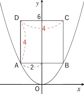 二次関数,正方形