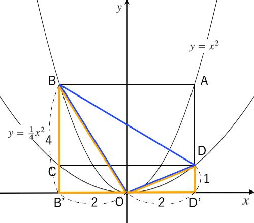 二次関数,長方形