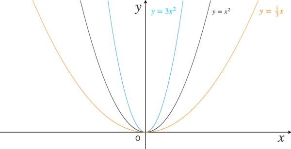 二次関数,基本,グラフ