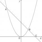 二次関数の利用 ~グラフ系の問題④~