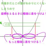 二次関数 ~変域は手描きで攻略せよ!~