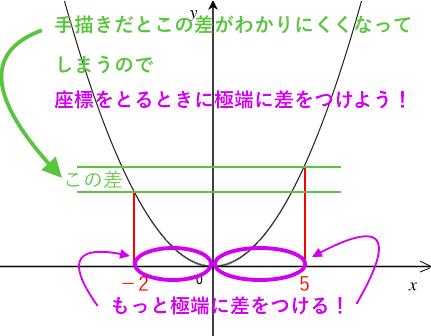 二次関数,変域,ポイント