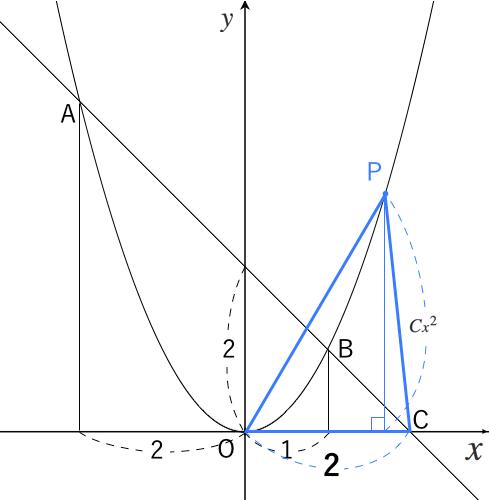 二次関数,面積