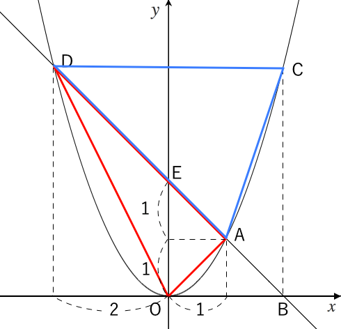放物線,直線,面積,比