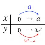 二次関数の利用 ~平均の速さ(練習問題)~