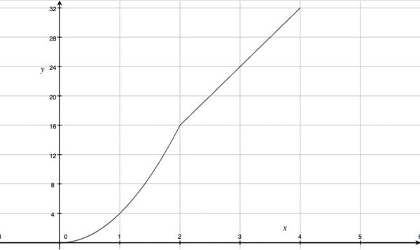 二次関数,点,動く,グラフ