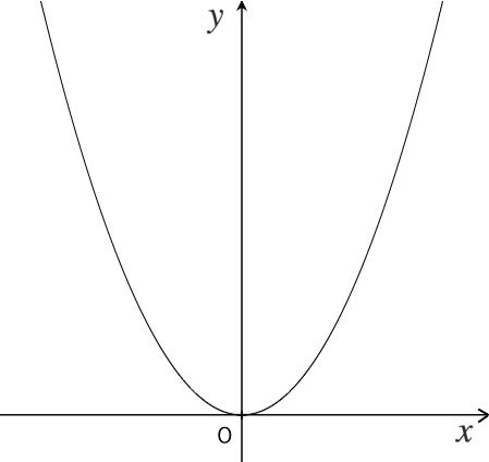 二次方程式,グラフ